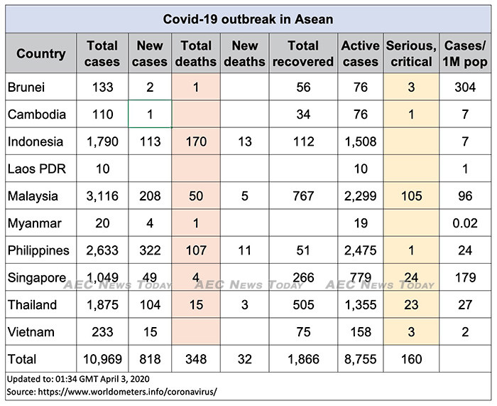 Asean COVID-19 update for April 3