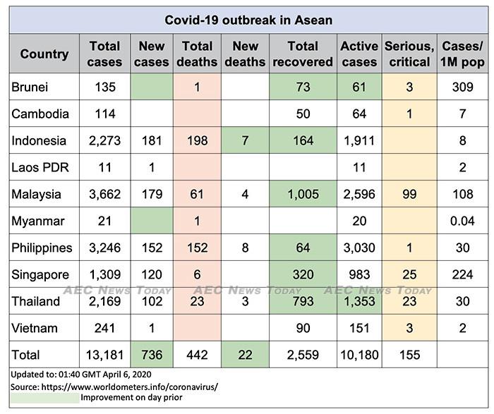 Asean COVID-19 update for April 6