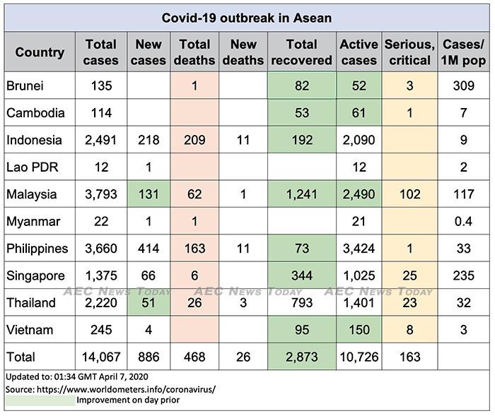 Asean COVID-19 update for April 7