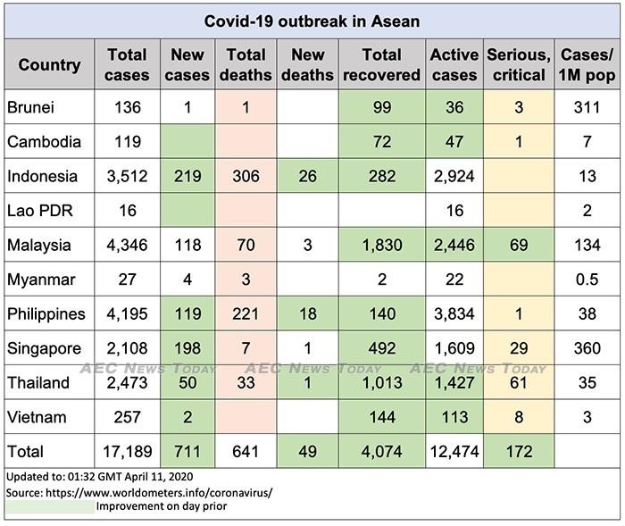 Asean COVID-19 update to April 11
