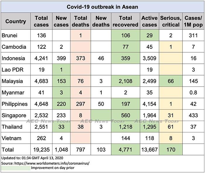 Asean COVID-19 update to April 13