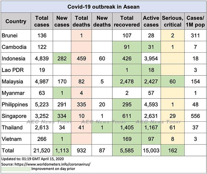 Asean COVID-19 update to April 15