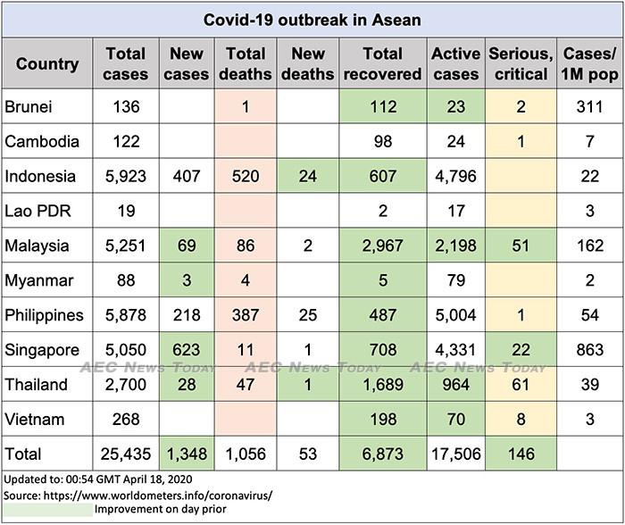 Asean COVID-19 update to April 18
