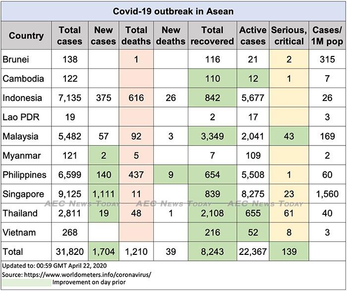 Asean COVID-19 update to April 22