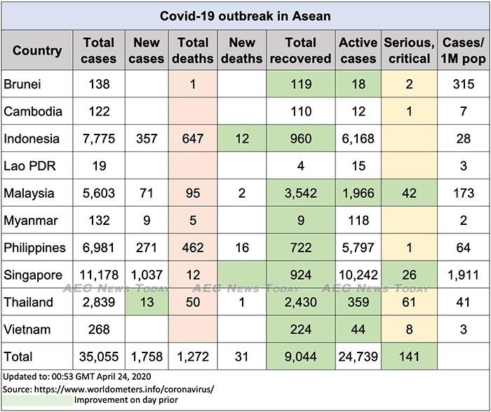 Asean COVID-19 update to April 24