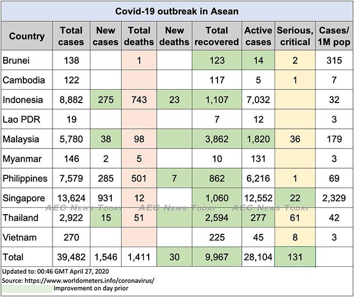 Asean COVID-19 update to April 27