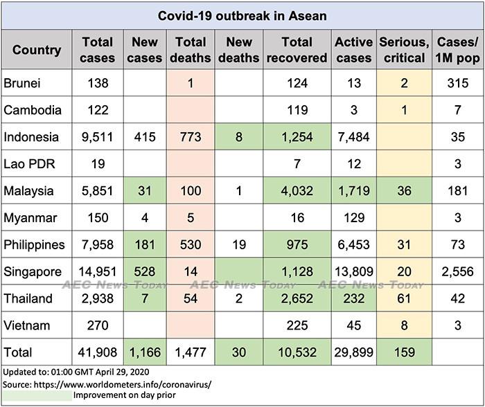 Asean COVID-19 update to April 29