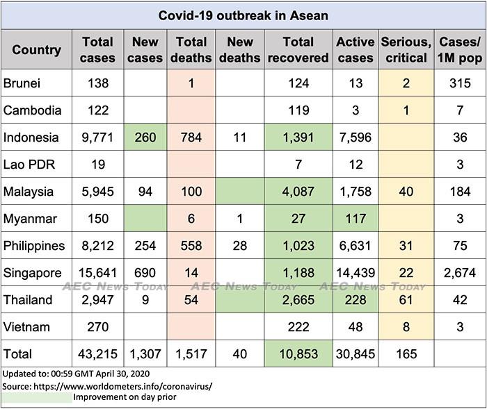 Asean COVID-19 update to April 30