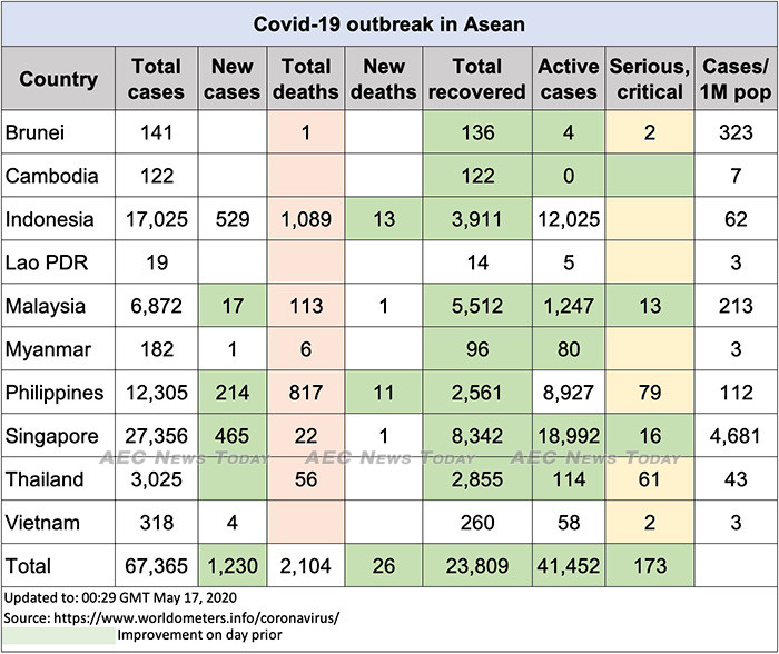 Asean COVID-19 update to May 17
