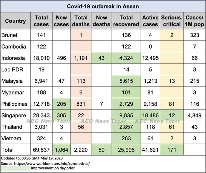 Asean COVID-19 update to May 19
