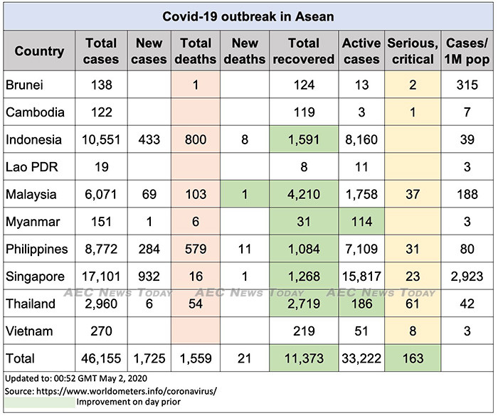 Asean COVID-19 update to May 2