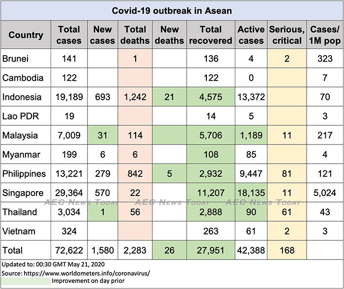 Asean COVID-19 update to May 21
