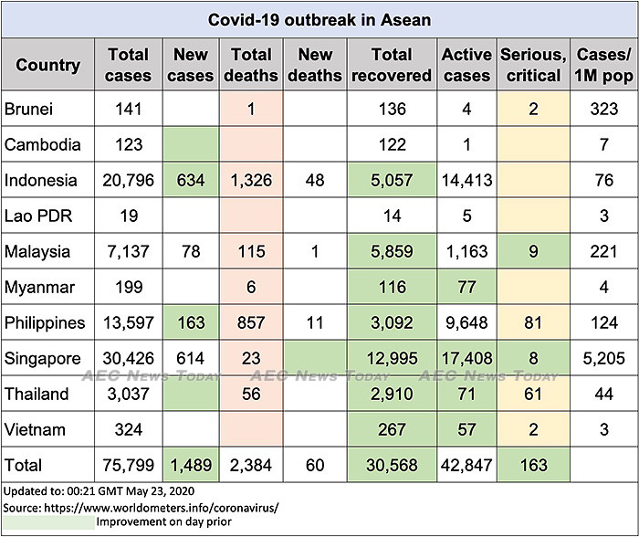 Asean COVID-19 update to May 23