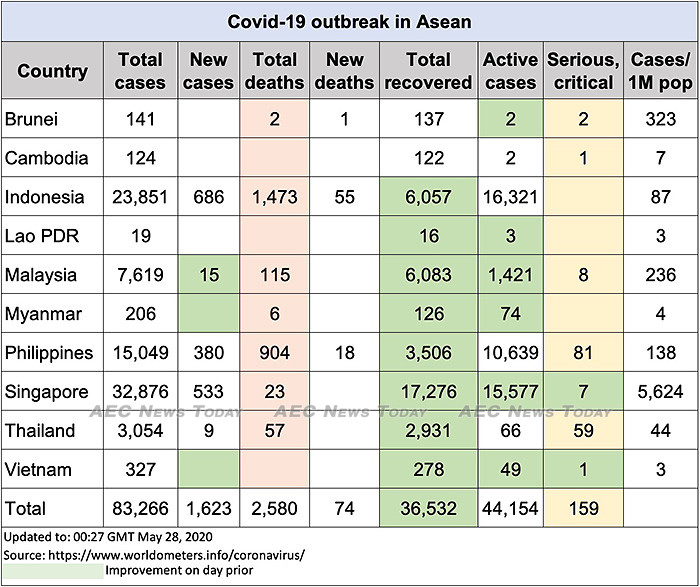 Asean COVID-19 update to May 28