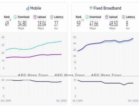 Vietnam's average internet speed April 2020/ April 2019