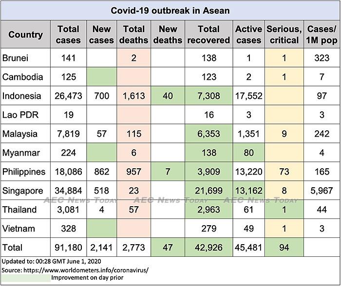 Asean COVID-19 update to June 1