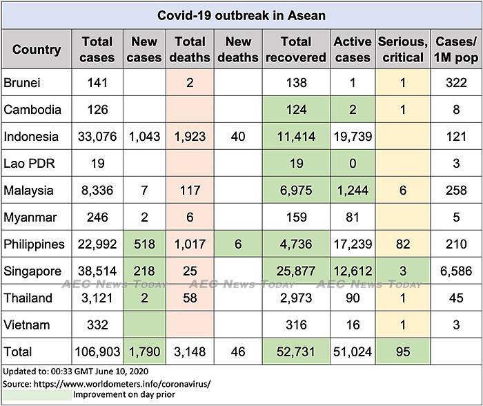 Asean COVID-19 update to June 10