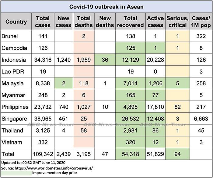 Asean COVID-19 update to June 11