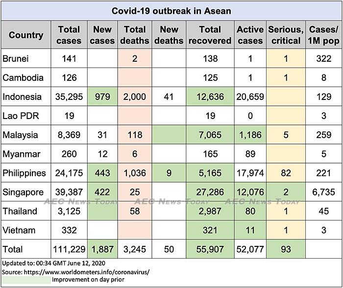 Asean COVID-19 update to June 12