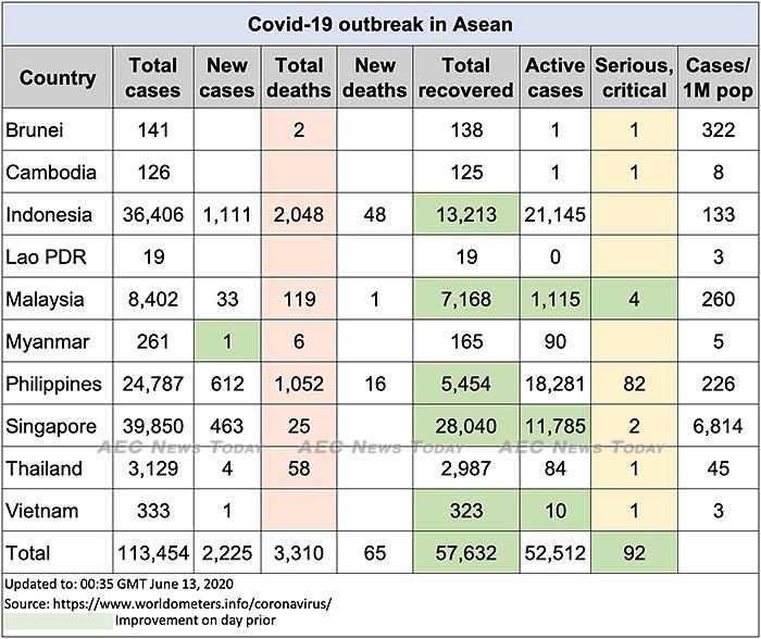Asean COVID-19 update to June 13