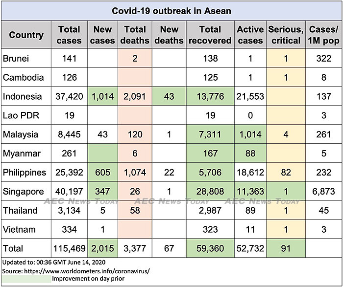 Asean COVID-19 update to June 14