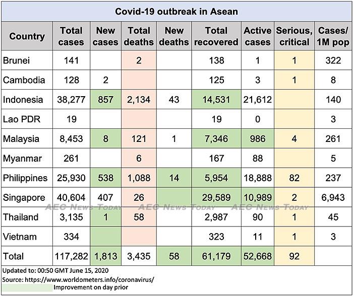 Asean COVID-19 update to June 15