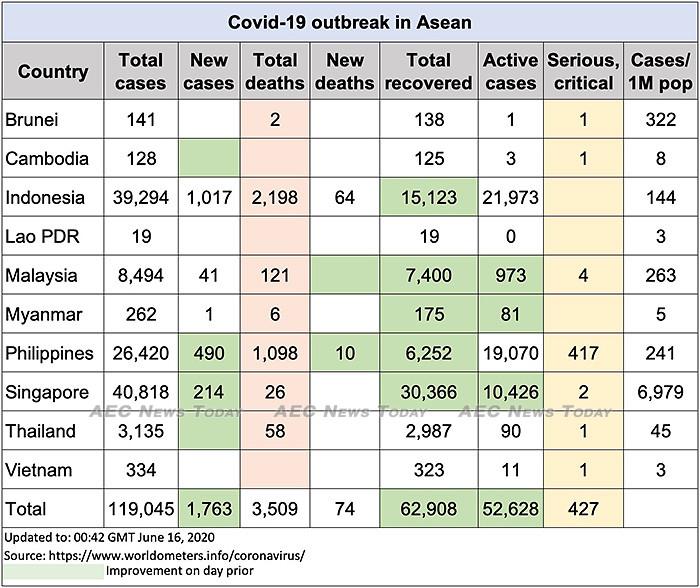 Asean COVID-19 update to June 16