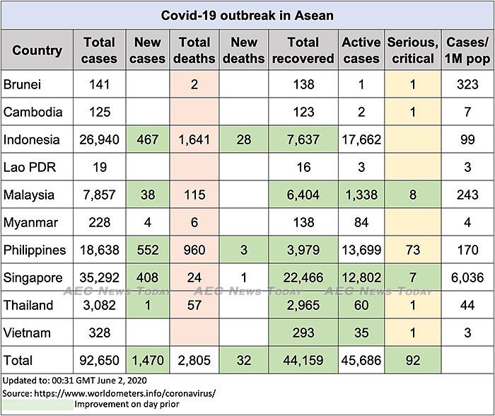 Asean COVID-19 update to June 2