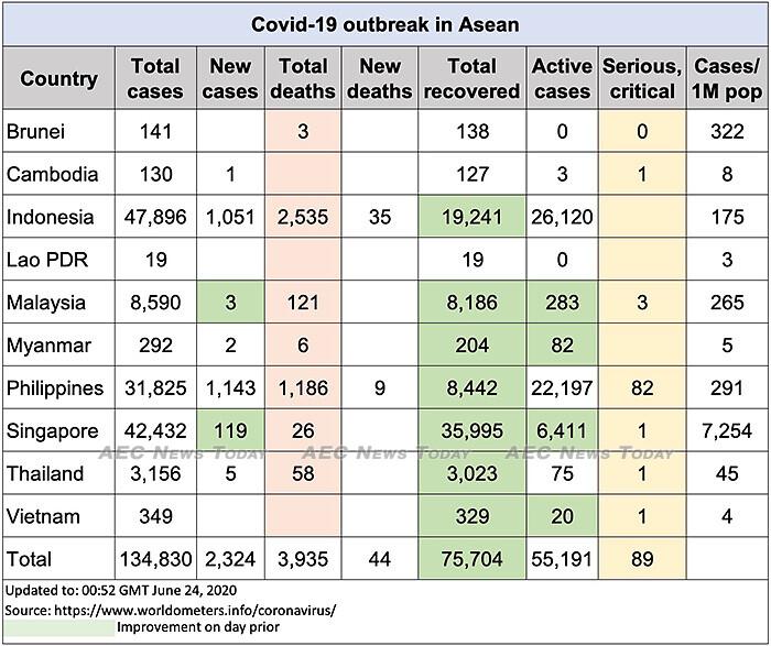 Asean COVID-19 update to June 24