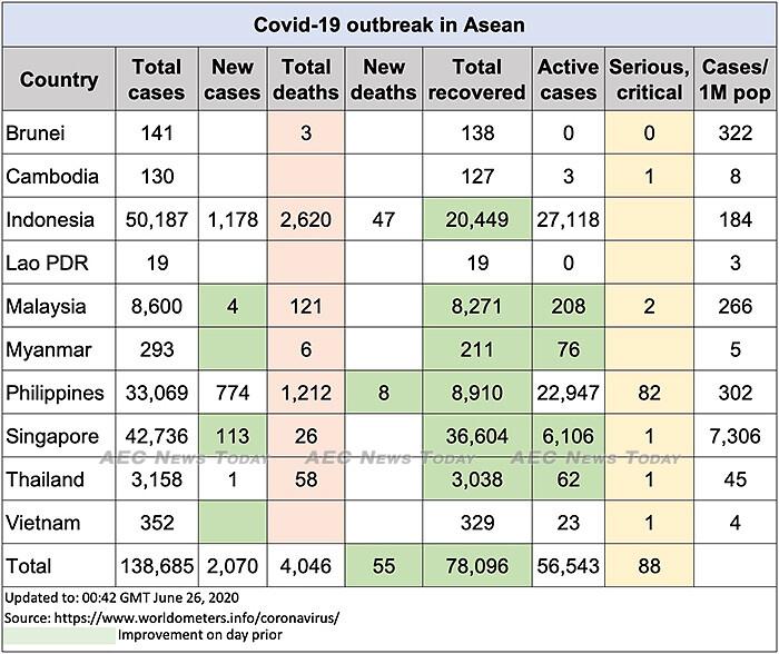 Asean COVID-19 update to June 26