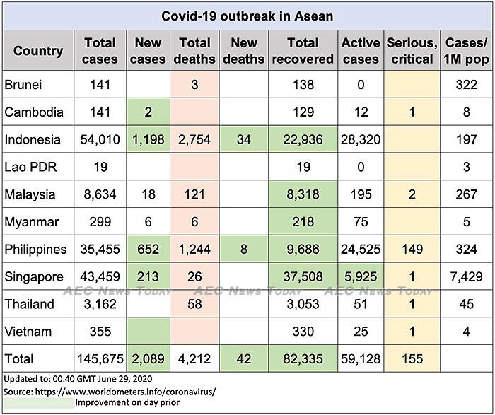 Asean COVID-19 update to June 29