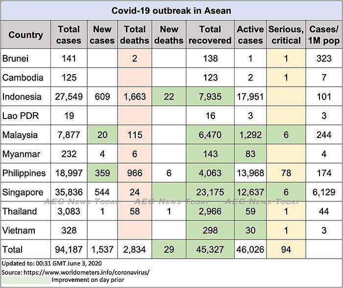 Asean COVID-19 update to June 3