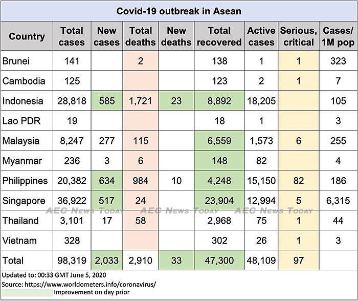 Asean COVID-19 update to June 5
