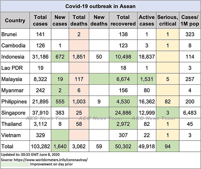 Asean COVID-19 update to June 8