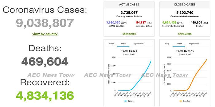 COVID-19 global snapshot to June 22