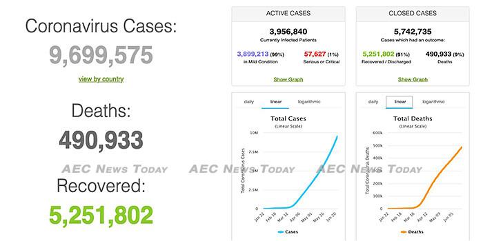 COVID-19 global snapshot to June 26