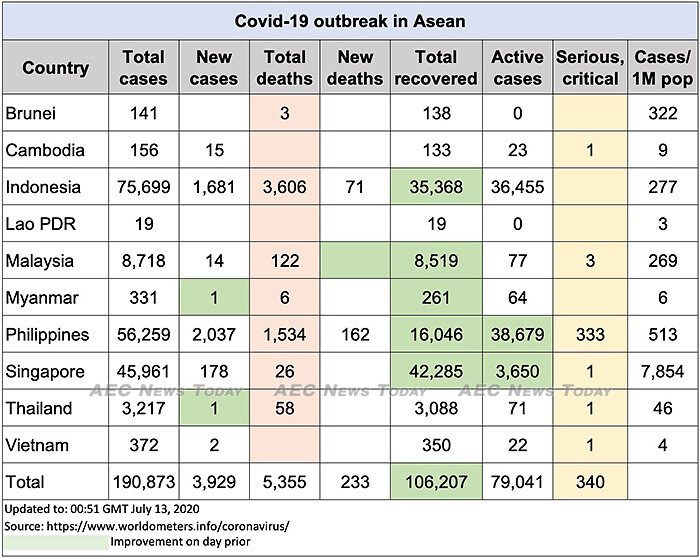 Asean COVID-19 update to July 13