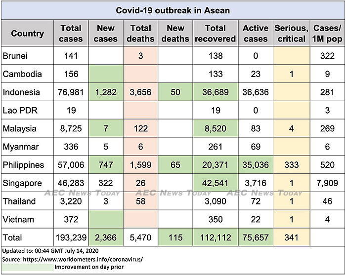 Asean COVID-19 update to July 14