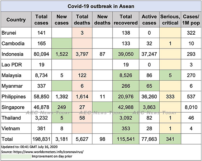 Asean COVID-19 update to July 16