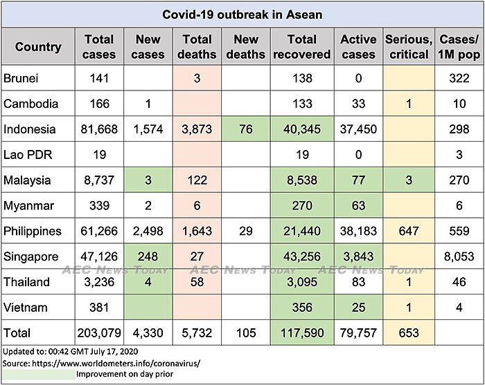 Asean COVID-19 update to July 17