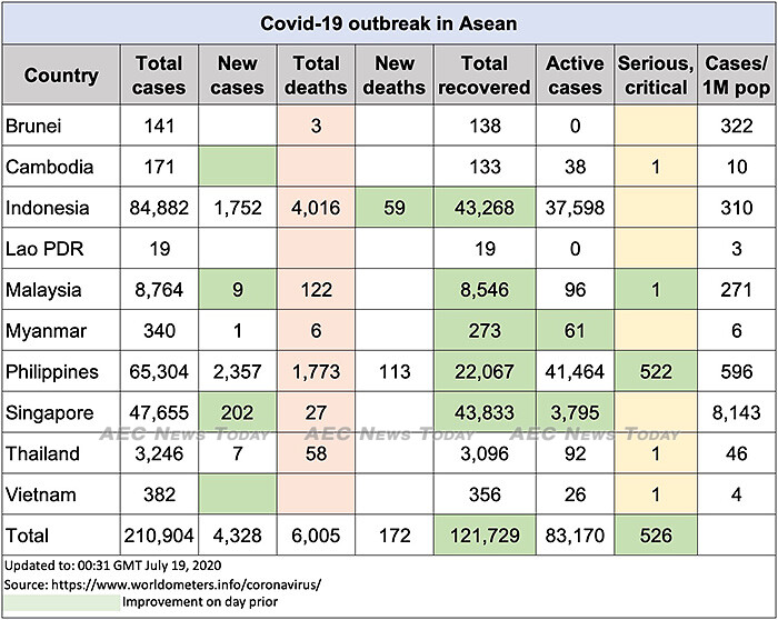 Asean COVID-19 update to July 19