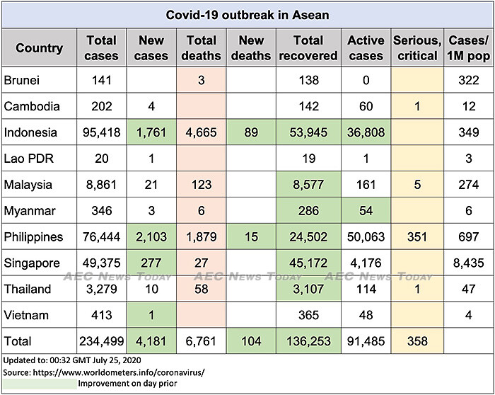 Asean COVID-19 update to July 25
