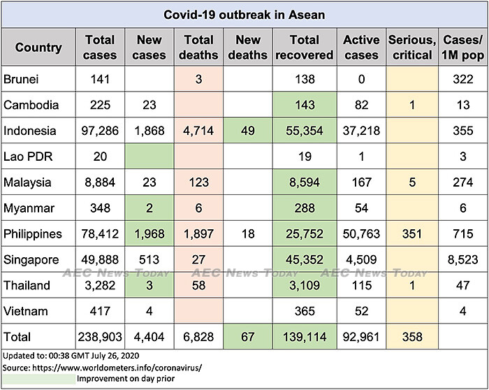 Asean COVID-19 update to July 26