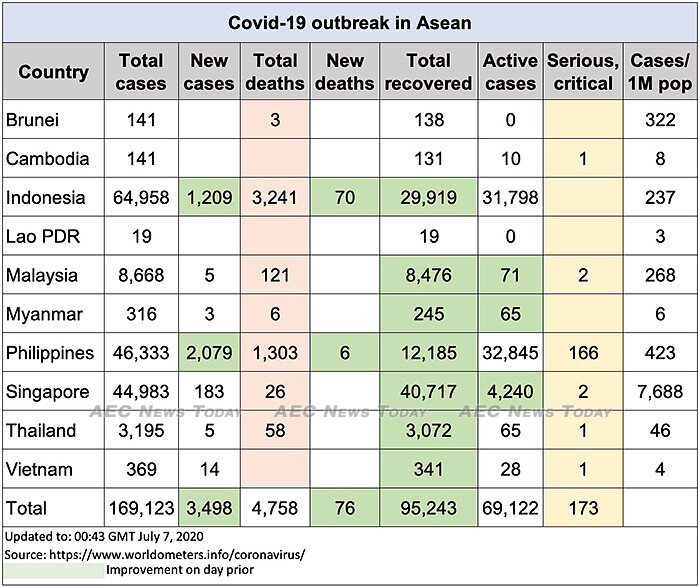Asean COVID-19 update to July 7