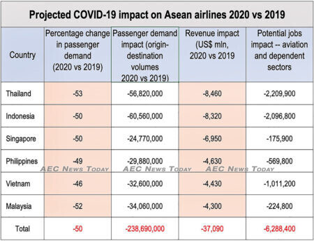 Asean airlines to see US$37 billion in revenue losses