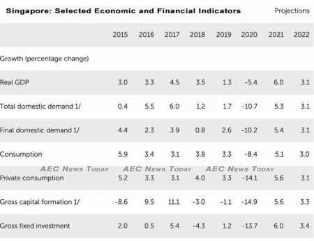 Singapore: Selected Economic and Financial Indicators, 2015–22